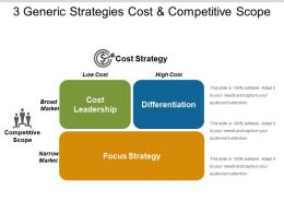 3 Generic Strategies Cost And Competitive Scope