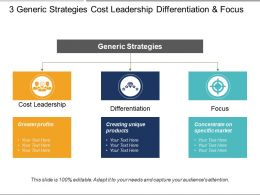 3 Generic Strategies Cost Leadership Differentiation And Focus
