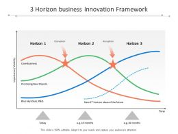 3 Horizon Business Innovation Framework