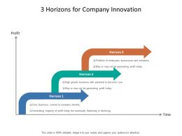 3 Horizons For Company Innovation