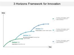 3 Horizons Framework For Innovation