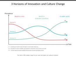3 Horizons Of Innovation And Culture Change