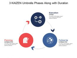 3 Kaizen Umbrella Phases Along With Duration