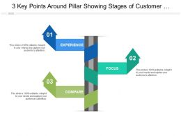 3 Key Points Around Pillar Showing Stages Of Customer Lifecycle