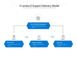 3 Levels Of Support Delivery Model