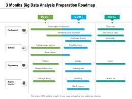 3 Months Big Data Analysis Preparation Roadmap