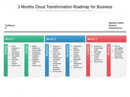 3 Months Cloud Transformation Roadmap For Business