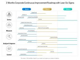 3 Months Corporate Continuous Improvement Roadmap With Lean Six Sigma