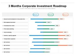 3 Months Corporate Investment Roadmap