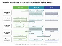 3 Months Development And Preparation Roadmap For Big Data Analytics