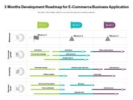 3 Months Development Roadmap For E Commerce Business Application