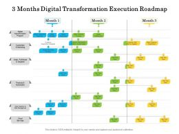 3 Months Digital Transformation Execution Roadmap