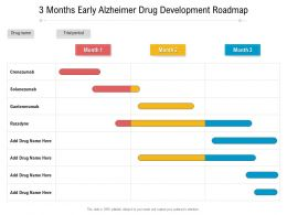 3 Months Early Alzheimer Drug Development Roadmap