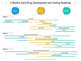 3 Months Early Drug Development And Testing Roadmap