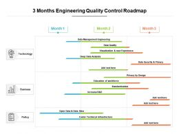 3 Months Engineering Quality Control Roadmap