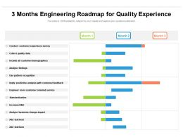 3 Months Engineering Roadmap For Quality Experience