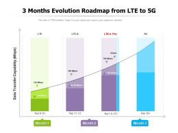 3 Months Evolution Roadmap From LTE To 5G