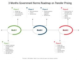 3 Months Government Norms Roadmap On Transfer Pricing