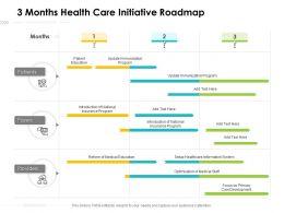 3 Months Health Care Initiative Roadmap