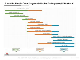 3 Months Health Care Program Initiative For Improved Efficiency