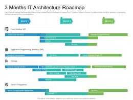 3 Months IT Architecture Roadmap Timeline Powerpoint Template