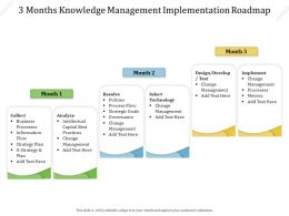 3 Months Knowledge Management Implementation Roadmap
