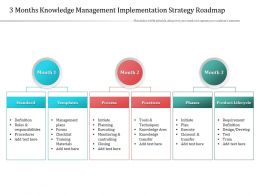 3 Months Knowledge Management Implementation Strategy Roadmap