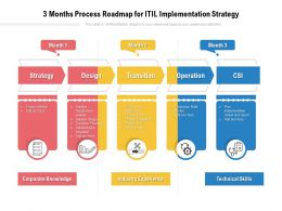 3 Months Process Roadmap For ITIL Implementation Strategy