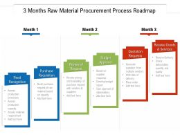 3 Months Raw Material Procurement Process Roadmap