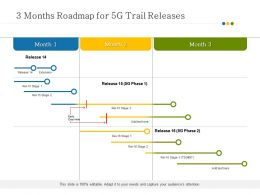 3 Months Roadmap For 5G Trail Releases