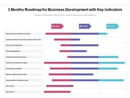 3 Months Roadmap For Business Development With Key Indicators