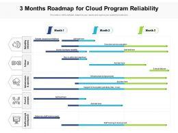 3 Months Roadmap For Cloud Program Reliability