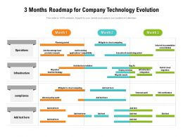 3 Months Roadmap For Company Technology Evolution