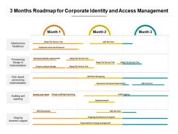 3 Months Roadmap For Corporate Identity And Access Management