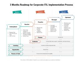 3 Months Roadmap For Corporate ITIL Implementation Process