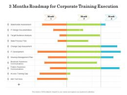 3 Months Roadmap For Corporate Training Execution