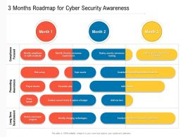 3 Months Roadmap For Cyber Security Awareness