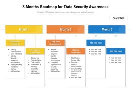 3 Months Roadmap For Data Security Awareness