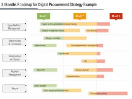 3 Months Roadmap For Digital Procurement Strategy Example