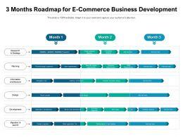 3 Months Roadmap For E Commerce Business Development