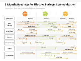 3 Months Roadmap For Effective Business Communication