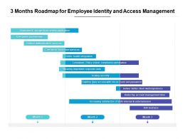 3 Months Roadmap For Employee Identity And Access Management
