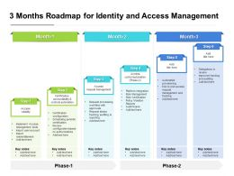3 Months Roadmap For Identity And Access Management