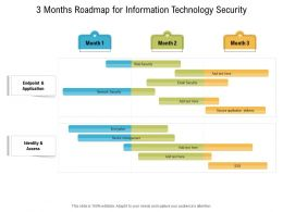 3 Months Roadmap For Information Technology Security