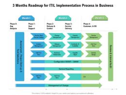 3 Months Roadmap For ITIL Implementation Process In Business