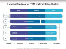 3 Months Roadmap For ITSM Implementation Strategy