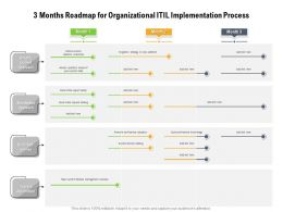 3 Months Roadmap For Organizational ITIL Implementation Process