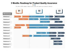 3 Months Roadmap For Product Quality Assurance