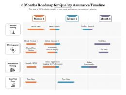 3 Months Roadmap For Quality Assurance Timeline