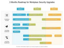 3 Months Roadmap For Workplace Security Upgrades